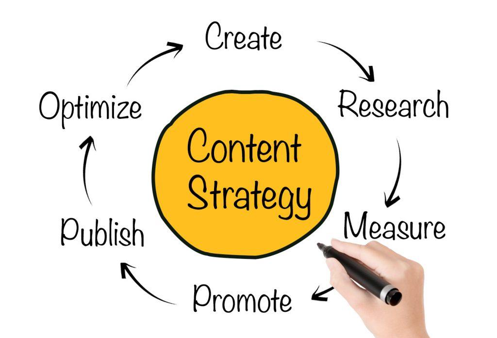 Content Strategy Toronto